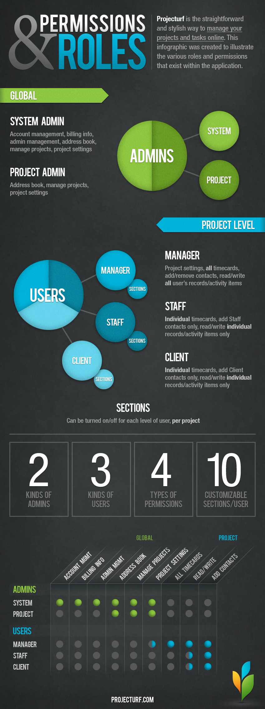 Projecturf Permissions Infographic